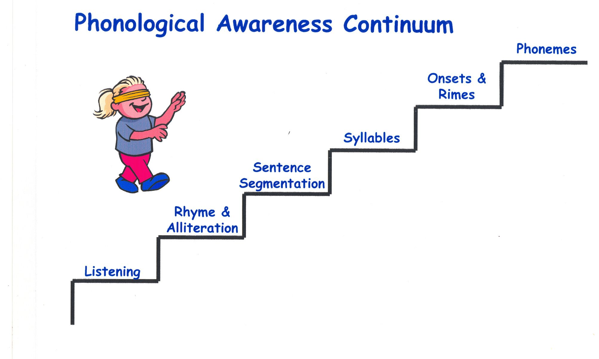 A Simple Visual Of How Children Develop In The Area Of