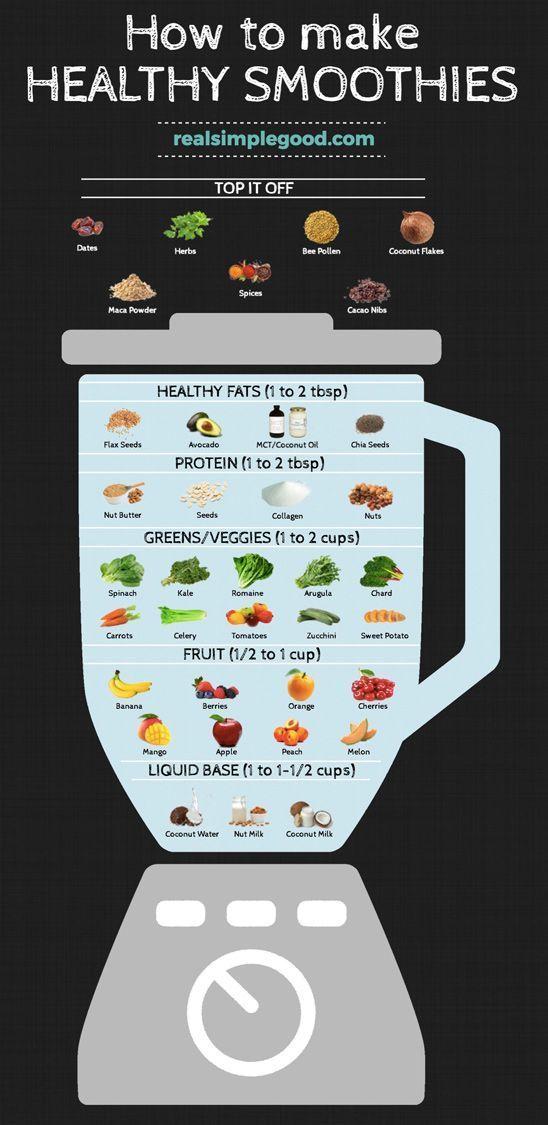 Photo of Erfahren Sie, wie Sie in nur 6 einfachen Schritten gesunde Smoothies zubereiten! Machen Sie g…