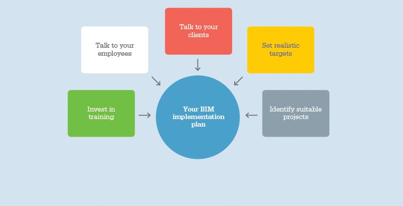 The Essential Elements Of A Bim Implementation Plan  Bim