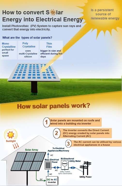 Solar Panels Solar Cells Solar Modules Solar Panel Manufacturers Solar Facts Solar Module Solar Power