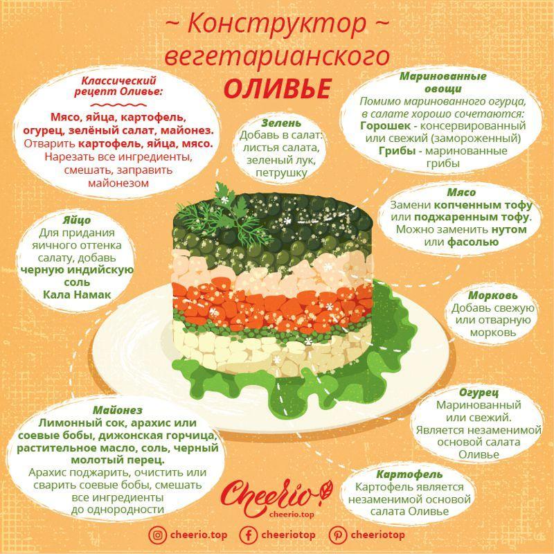 Рецепт вегетарианского оливье