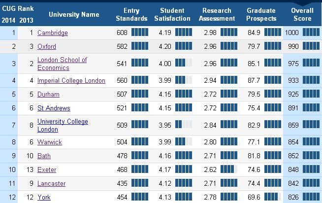 Our Latest University League Table Uses 9 Measures To Provide The Uk S Most Comprehensive Best Of All Viewing League Table Imperial College London University