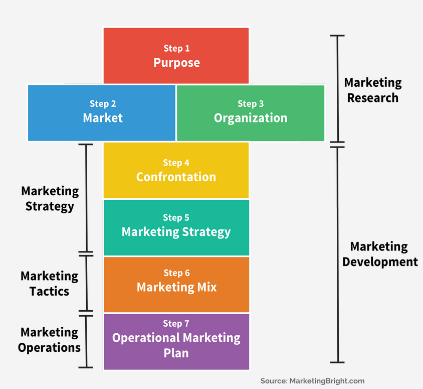 You're Only as Strong as Your Annual Marketing Plan in