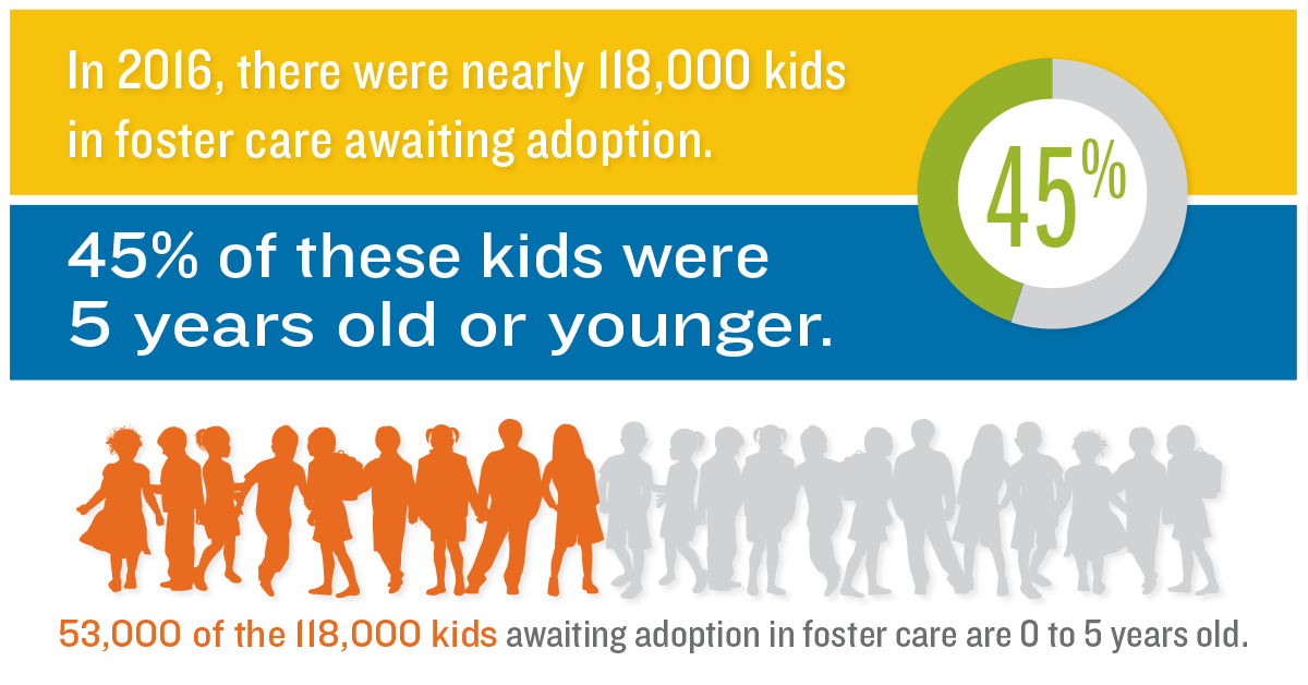 Adoption Stats for Kids in Foster Care Get Updated KIDS