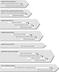 Itil Implementation Using Itil Process Templates Pdf  Project