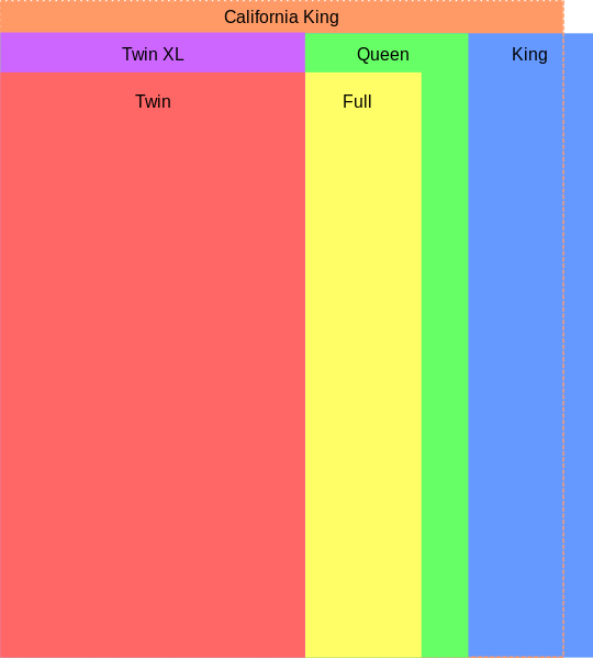 Chart showing the differences between bed sizes- twin, full, queen, king,