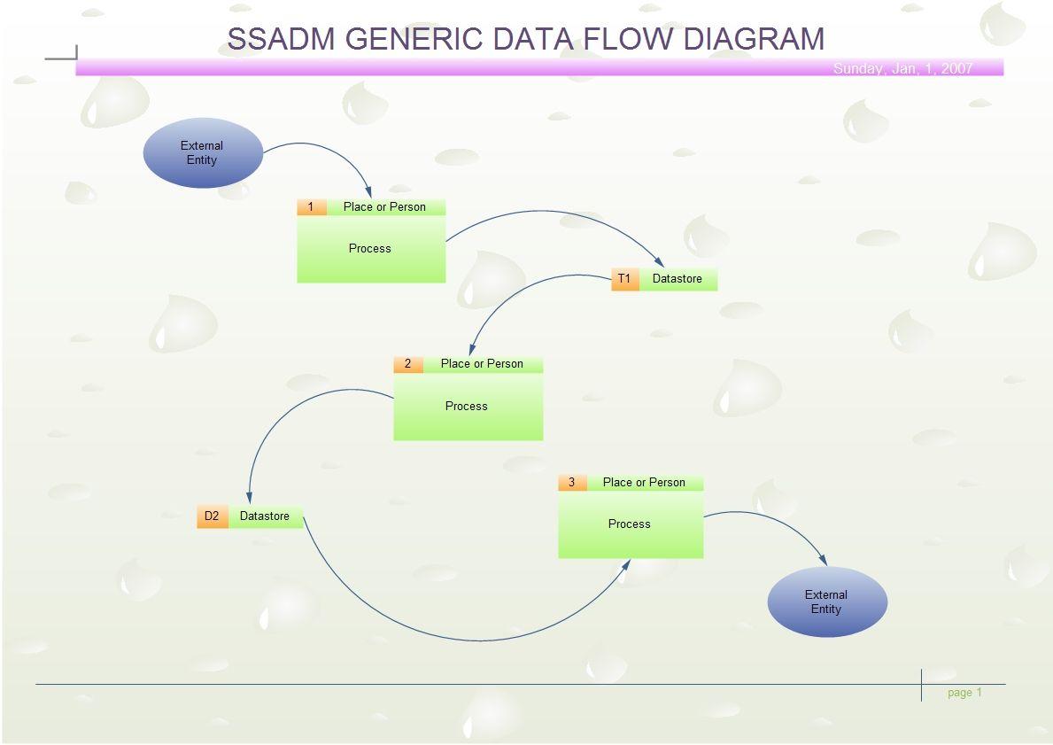 Ssadm Diagram Data Flow Diagram Process Flow Diagram Diagram