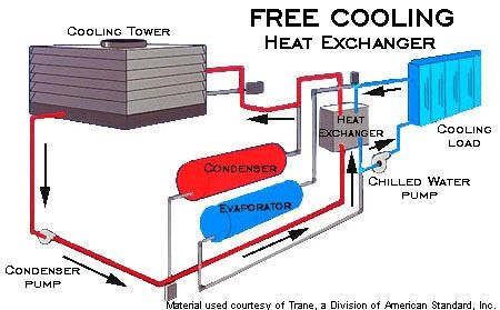 Pin By Dolphin Cooling Tower On Cooling Tower Manufacturer Cooling Tower Heat Exchanger Water Pumps