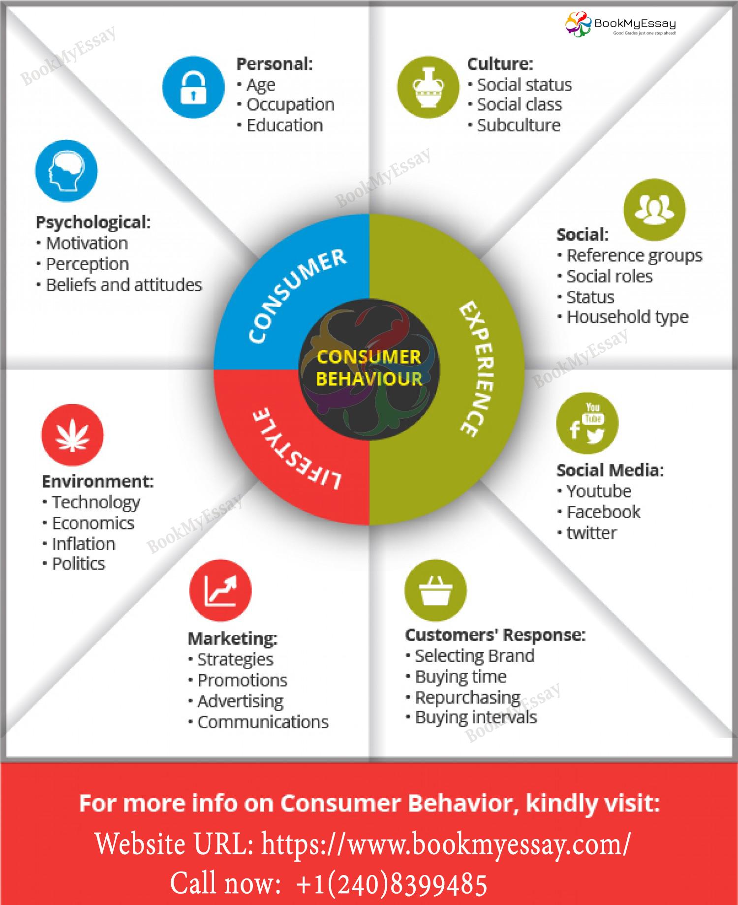 Consumer Behavior Assignment Help Consumer Behavior Homework Help Consumer Behaviour Marketing Topics Behavior