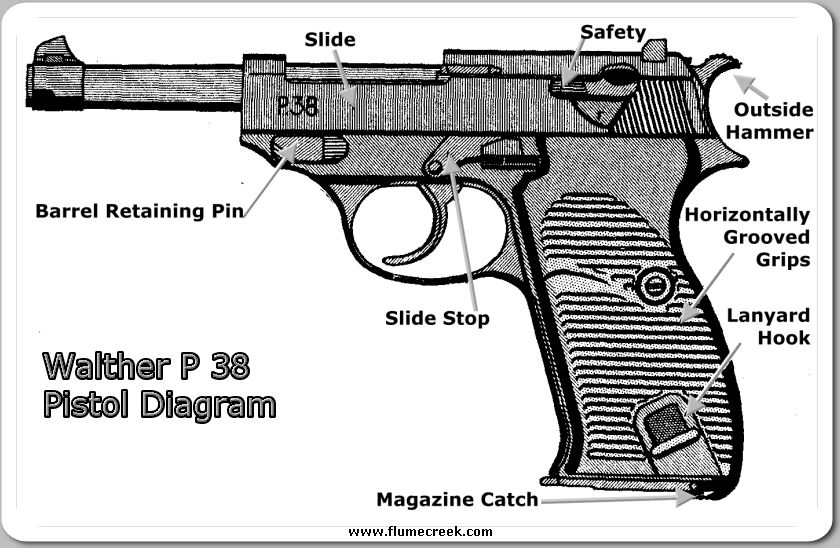 Hi resolution handgun diagram search for wiring diagrams loading that magazine is a pain get your magazine speedloader today rh pinterest com semi automatic handgun diagram gun diagram ccuart Image collections