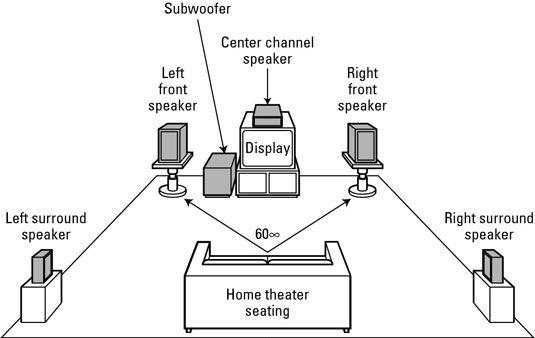 A 5.1-channel surround-sound speaker configuration (five