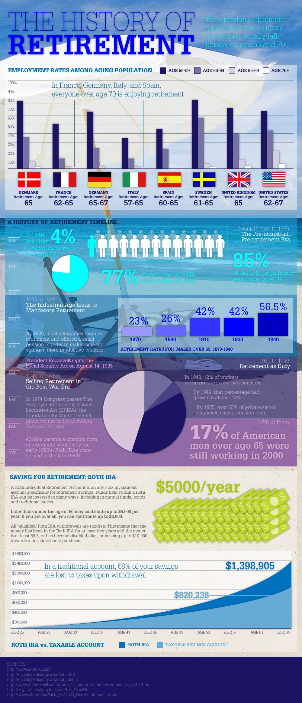 The History Of Retirement Savings Inforgraph With Images Saving For Retirement Retirement Advice Investing Strategy