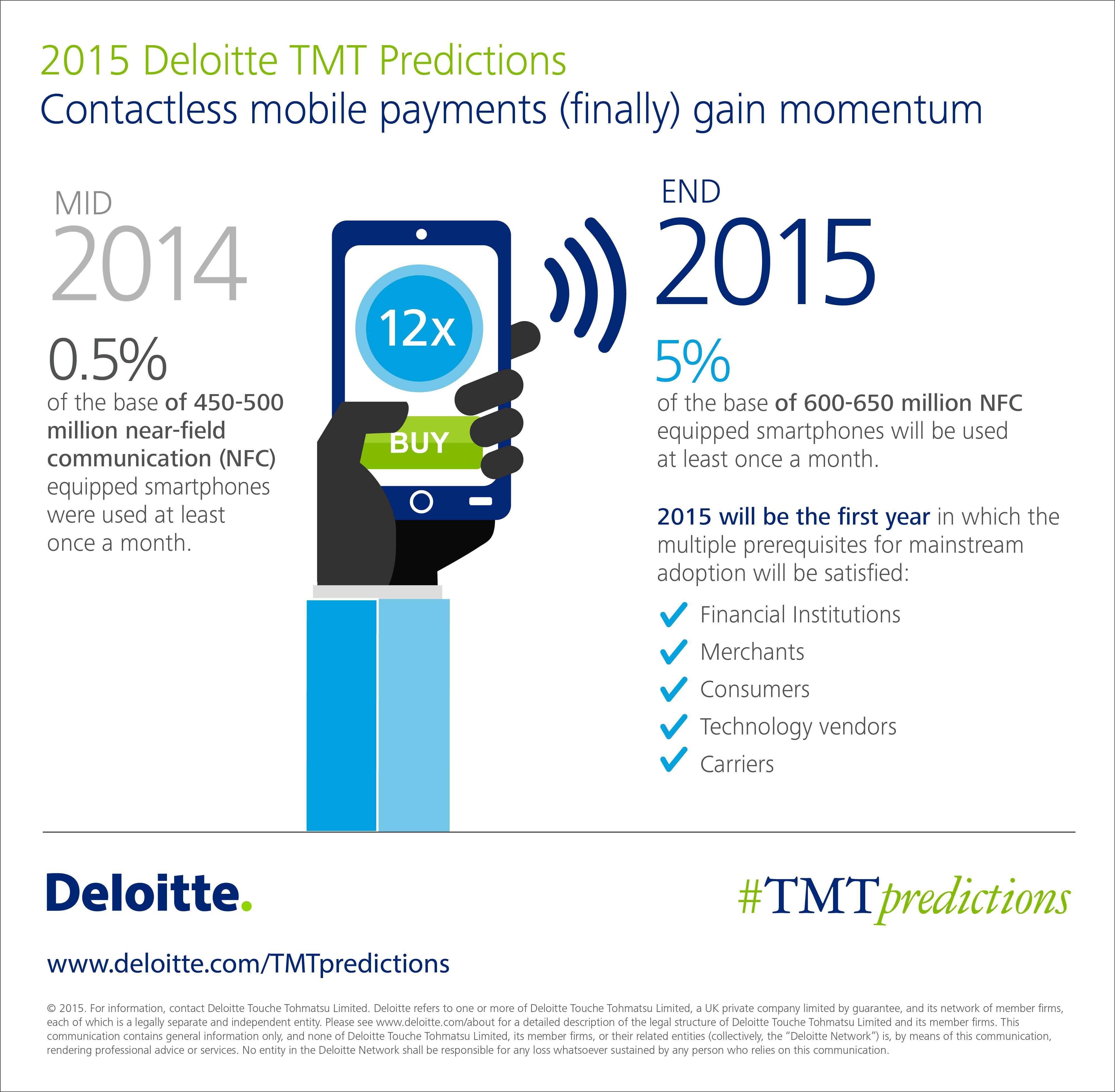 My work now online 2015 deloitte tmt predictions