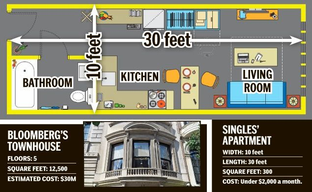300 Square Foot Apartment mike pushes for smaller apts. for young singles | nyc, letti e soldi