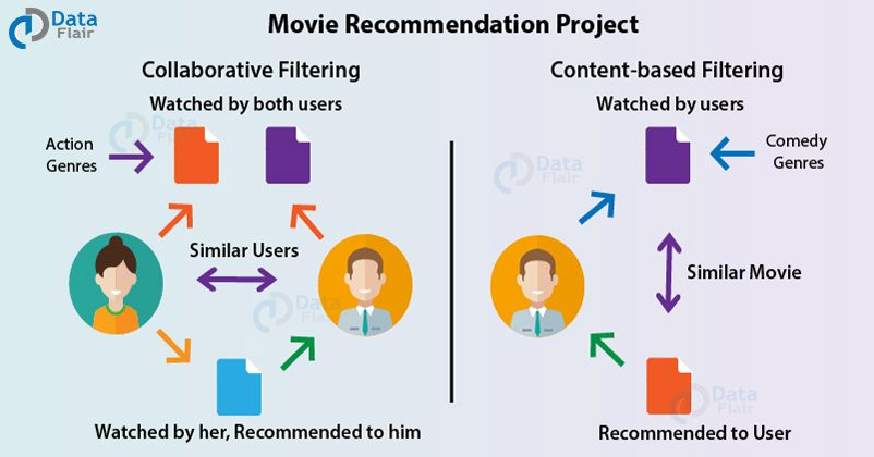 Machine Learning Project Data Science Movie Recommendation