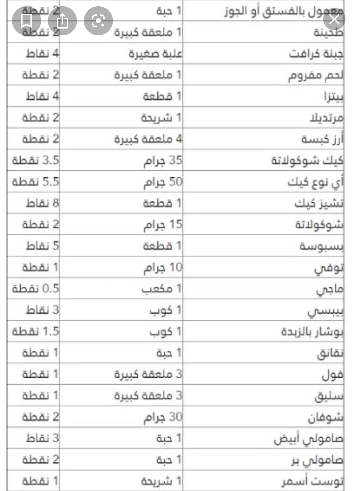 Pin By Amal Saeed On رجيم النقاط والكيتو Healthy Recipes Health Diet