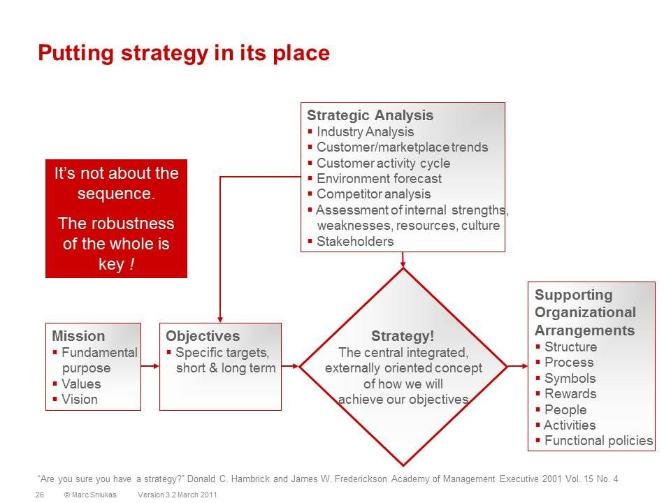 Putting Strategy in its Place Competitor analysis