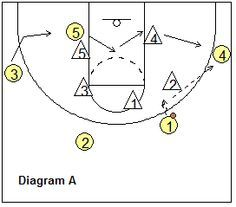 Coach basketball play diagrams complete wiring diagrams basketball offense 4 out zone offense and zone plays basketball rh za pinterest com printable basketball court diagram printable basketball court diagram ccuart Gallery