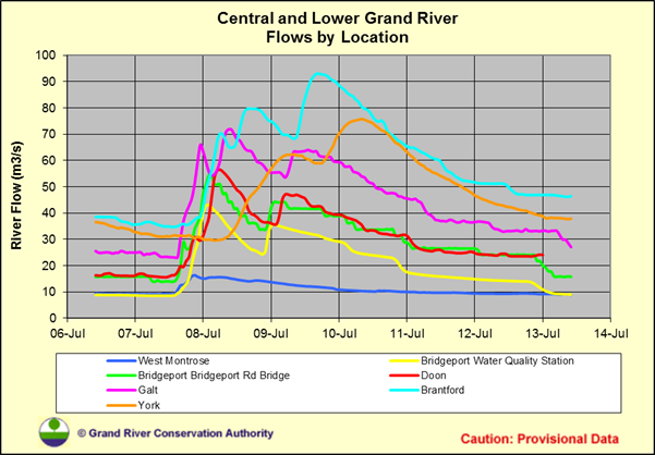 Grand River Flow >> Near Time Grand River Flow Rate Data Camping Outdoors