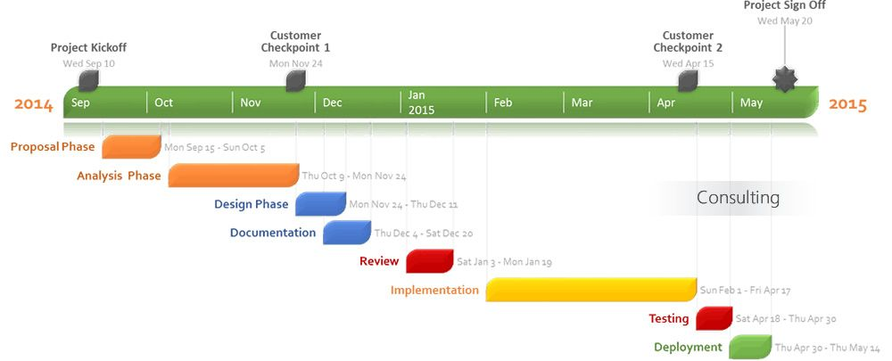 Gantt chart made with project management software Books and such