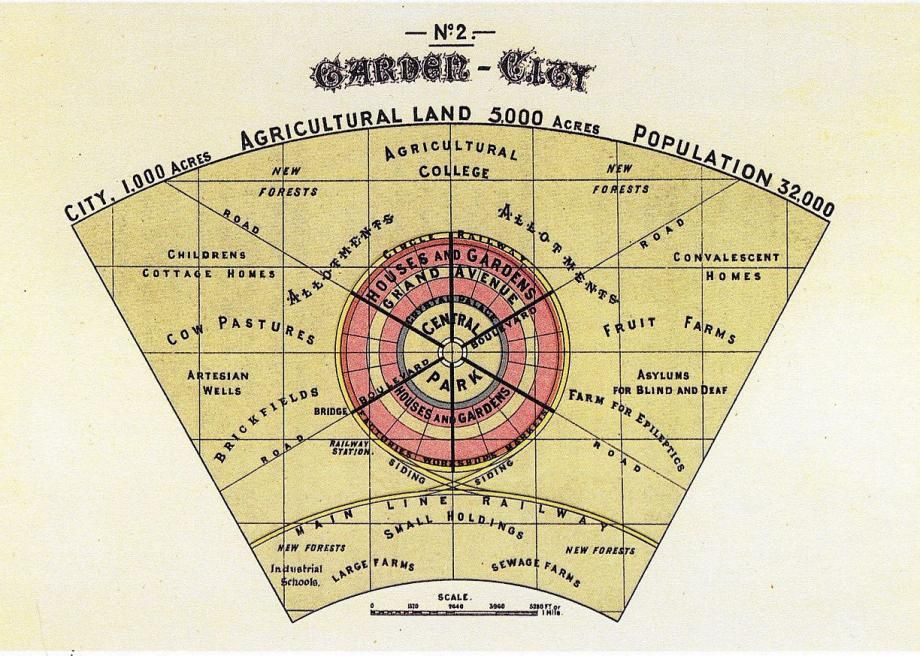 Ebenezer Howard S Garden Cities Are Now Embedded Into London And