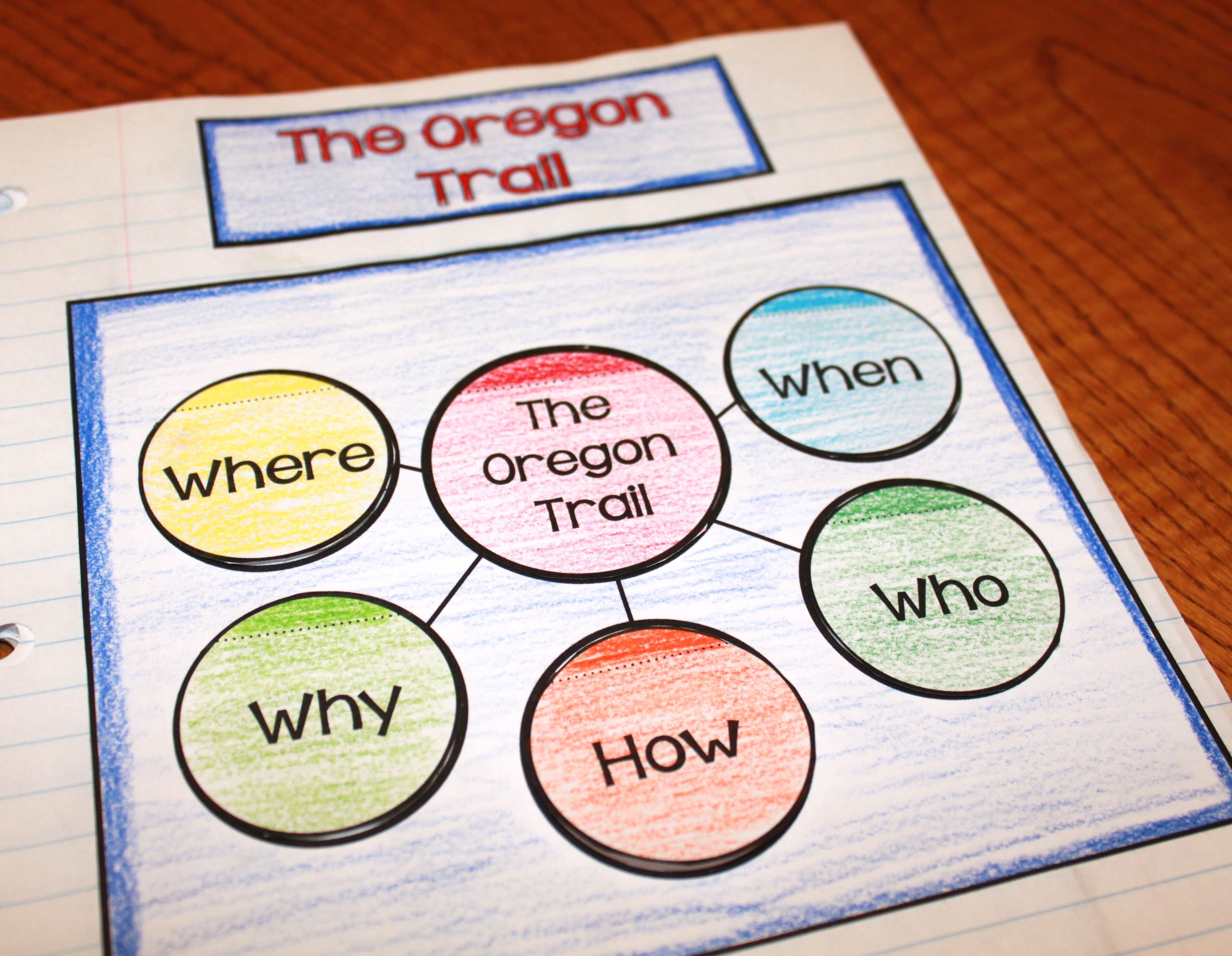 Oregon Trail Activities And Mini Unit With Images