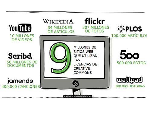 Uso de licencias Creative Commons en el mundo | Universo Abierto