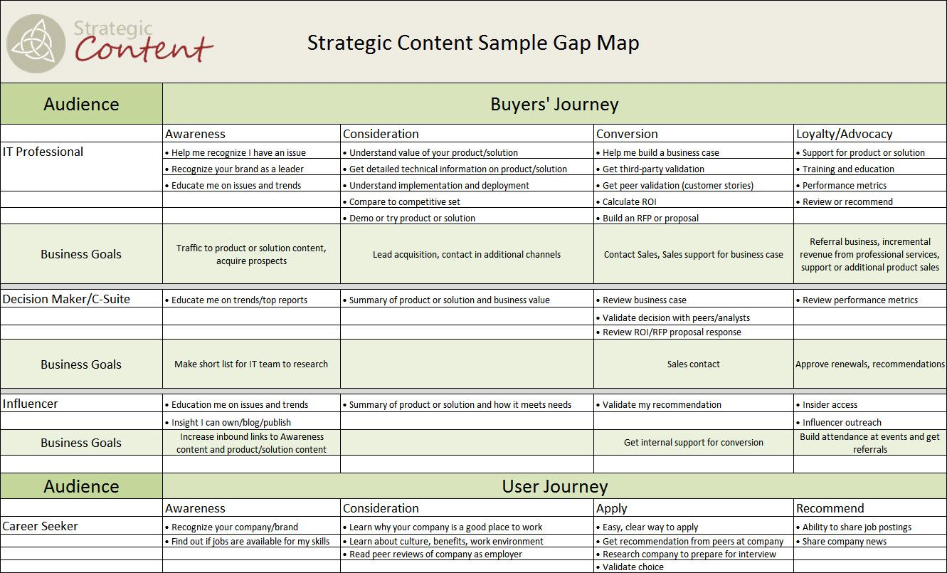 Map The Gap Strategic Content A Simple Grid Approach To