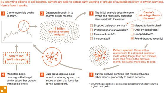 benefits Big Data Analytics Pinterest Data analytics and Big - financial data analysis