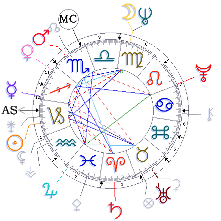 birth chart tattoo | Interest - Tattoo Ideas | Zodiac signs