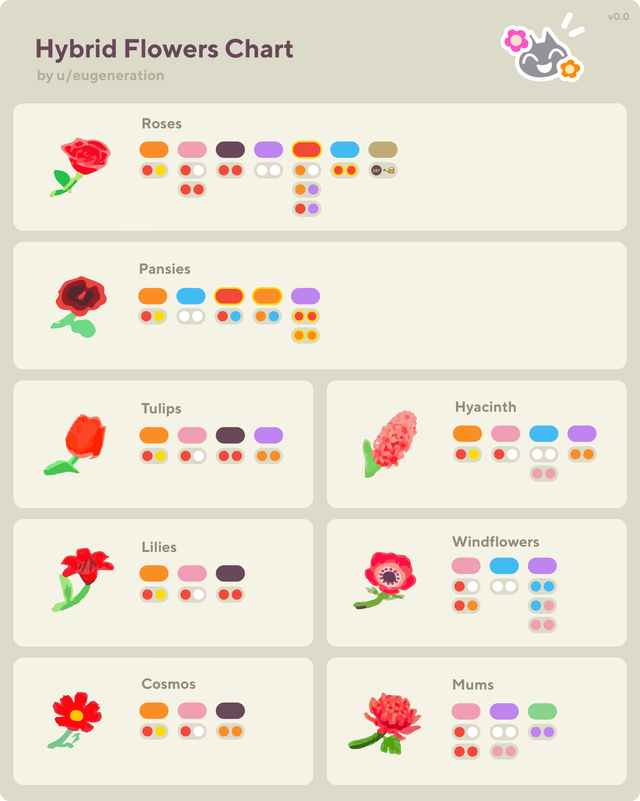 I made yet another hybrid flower guide AnimalCrossing in