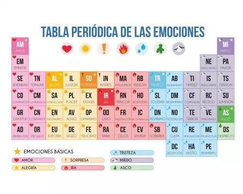 Gran Formato Tabla Periodica De Las Emociones Tabla Periodica Tabla Periódica Para Imprimir Educacion Emocional