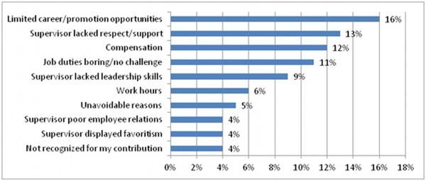 Top  Reasons Why Employees Leave  Job