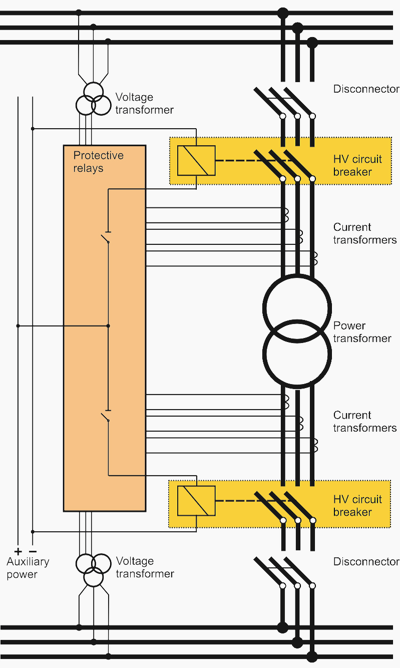 hight resolution of an overview of the components in a power grid system