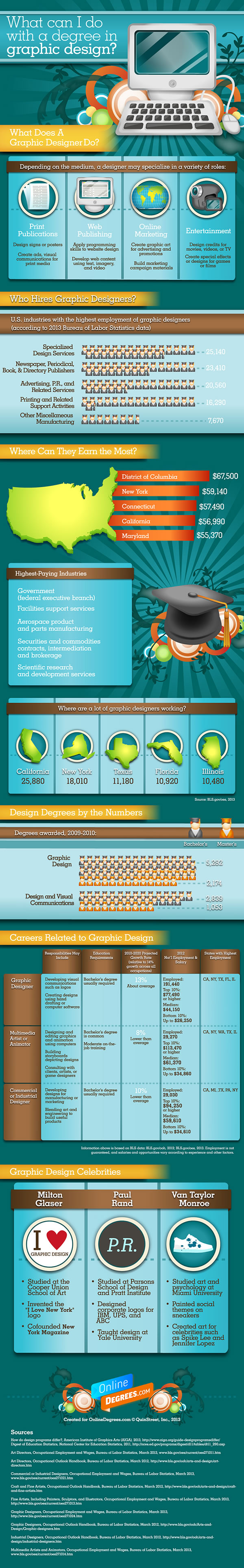 What Can I Do With A Degree In Graphic Design Infographics