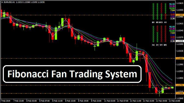 Fibonacci Fan Trading System Forex Trading Forex Trading