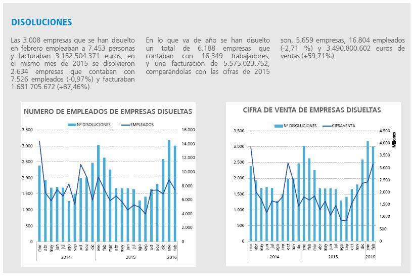 Impacto económico/social de los ceses de empresas - disoluciones: