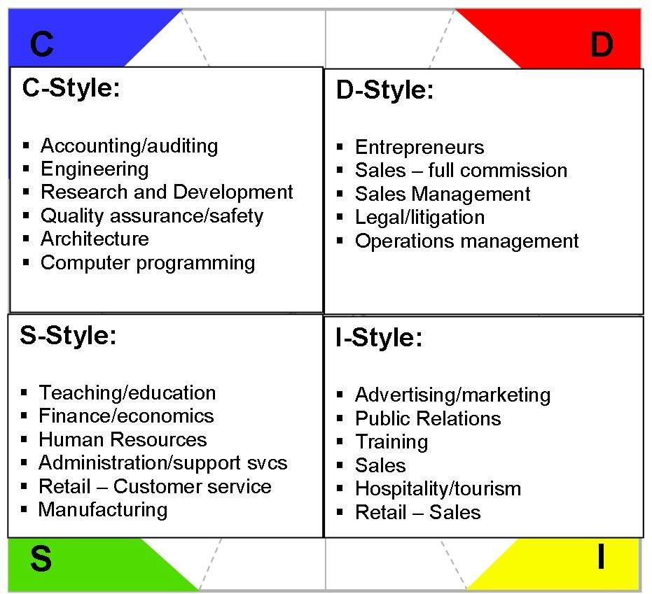 Career Choices Training And Development Communication Skills Training