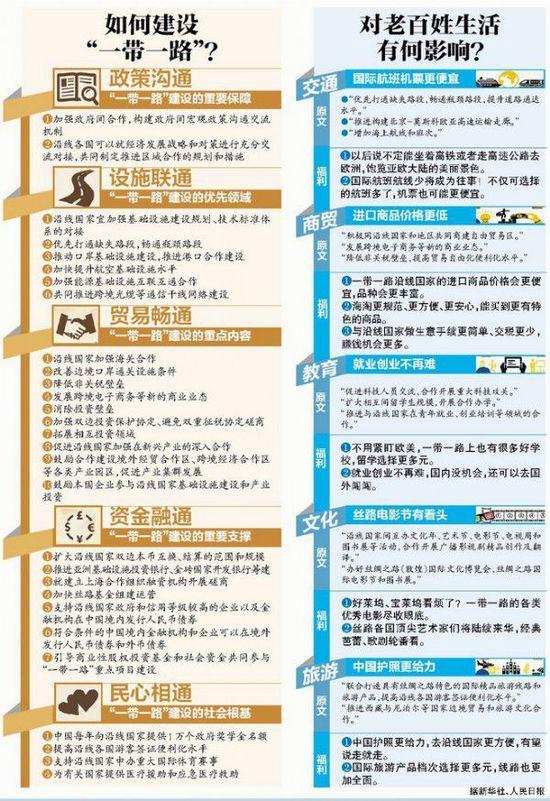据新华社电经国务院授权 国家发展改革委 外交部 商务部3月28日联合发布了 推动共建丝绸之路经济带和21世纪海上丝绸之路的愿景与行动 愿景与行动分为8个部分 一 时代背景 二 共建原则 三 框架思路 四 合作重点 五 合作机制 六 中国各地方开放态势 七