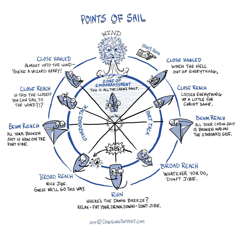 points of sail tall ships sailboats boat stuff sailing quotes sailing lessons [ 1500 x 1500 Pixel ]