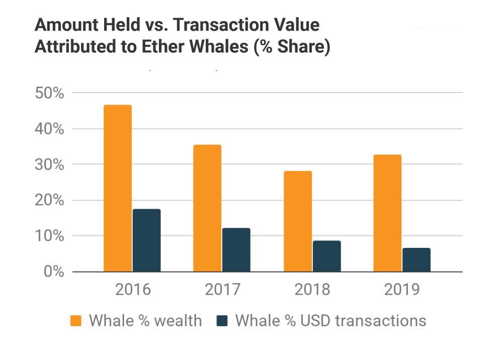 cryptocurrency valuation vs token market cap