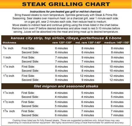 Steak Grilling Tips Chart