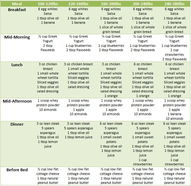 It is important to exercise when trying lose weight you should try for thirty minutes daily could achieve this by joining  club  also rh pinterest