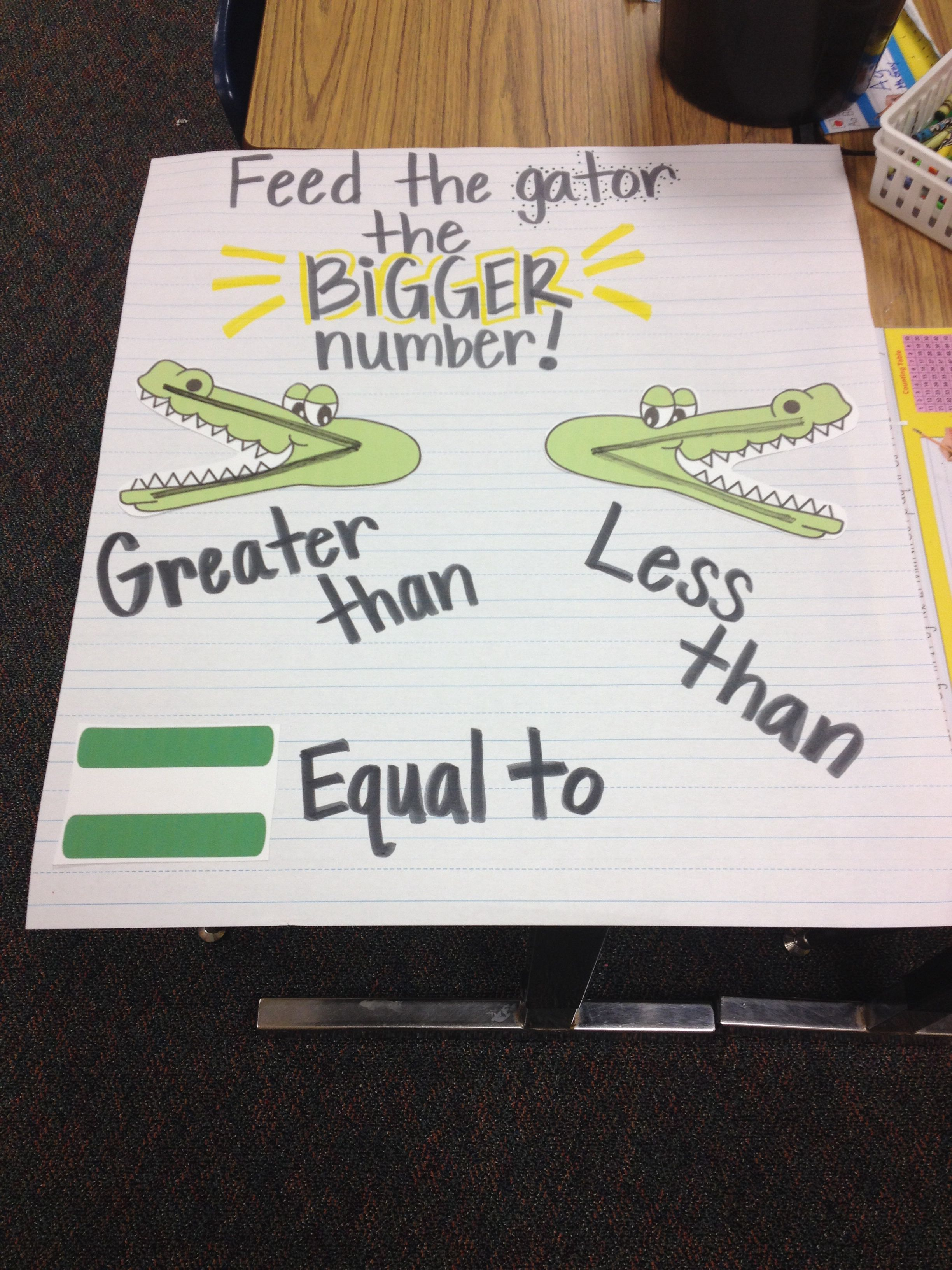 Greater Than Less Than Gator Anchor Chart
