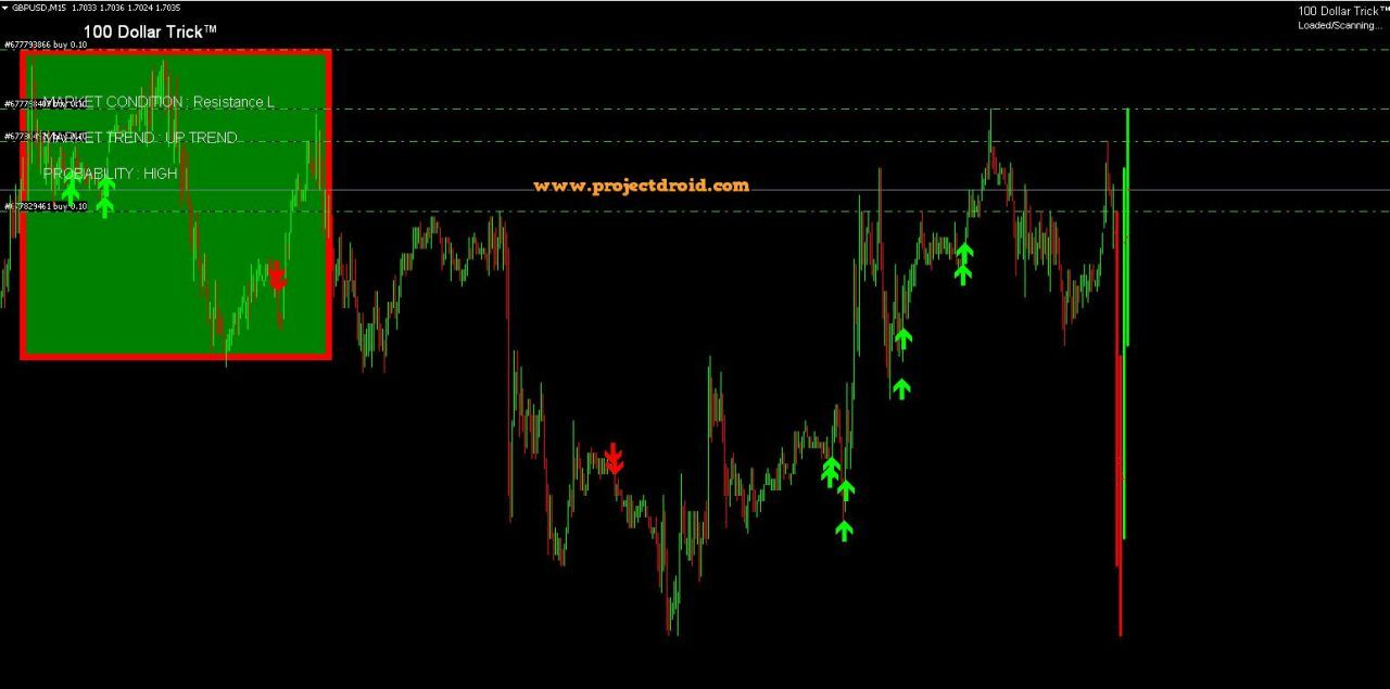 Forex Hma Trend Indicator Mt4 With Images Forex Forex System