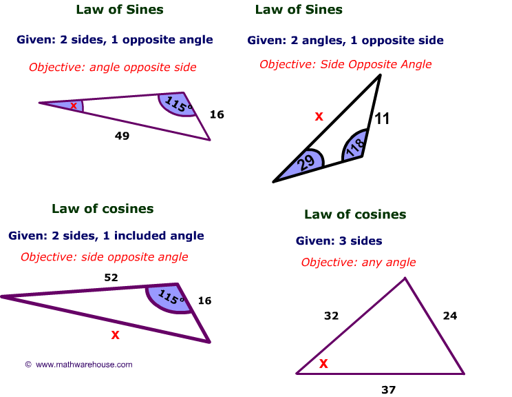 Picture Of Law Of Sines And Cosines Teaching Math Pinterest