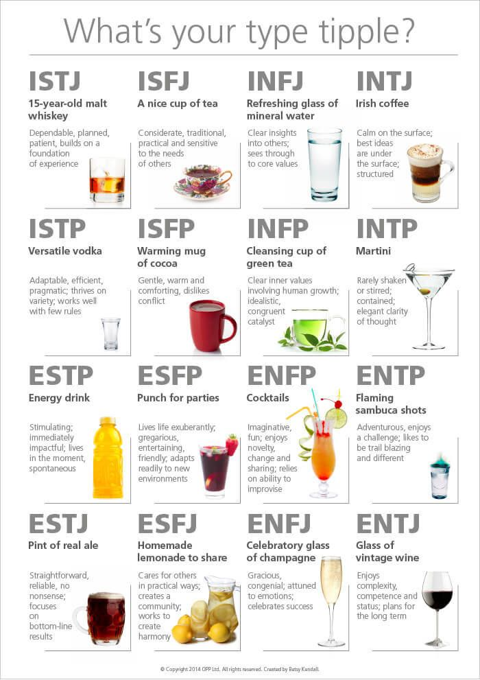 personality drink type personality type charts pinterest