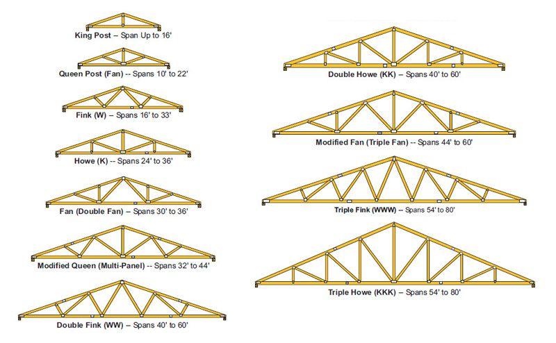 Best Roof Truss Types Medeek Design Inc Imbest Info Roof 400 x 300