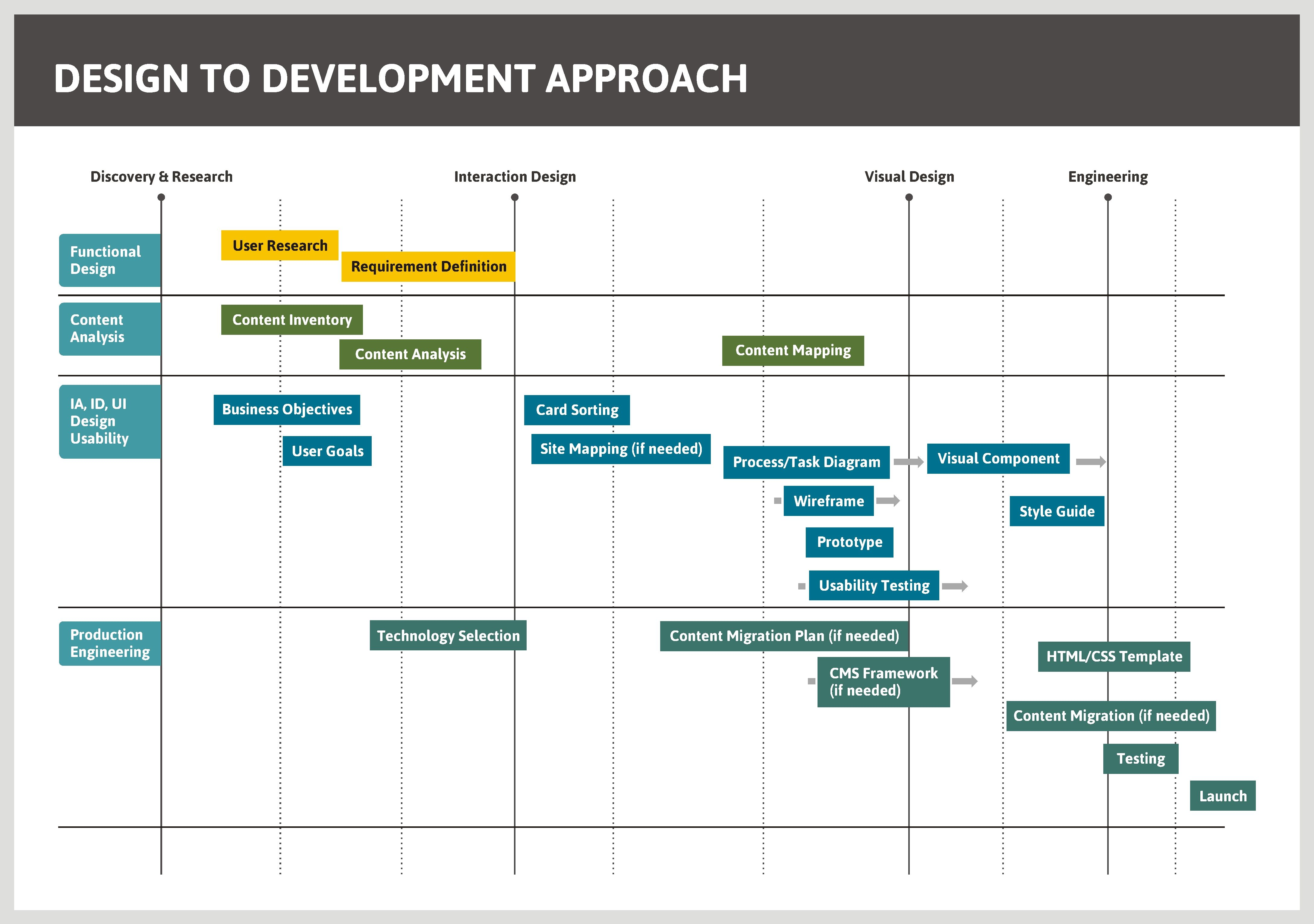 app development timeline product process interactive design software