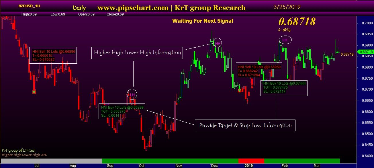 Higher High Lower High Afl Analyze Trading Performance Low High